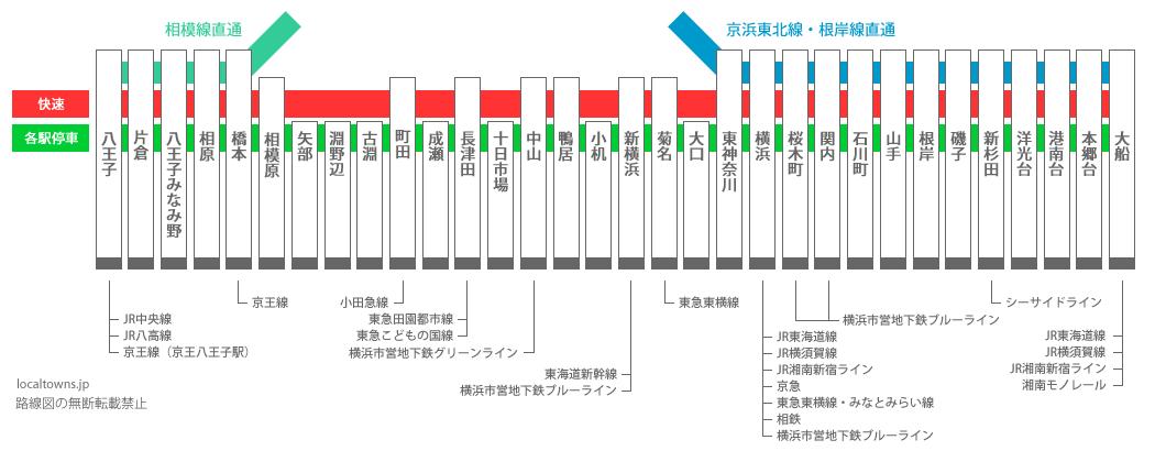 横浜 線 路線 図 横浜線 路線図 ジョルダン